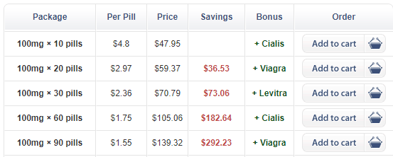 Concerning the price of the product, Happigra still has the average price like the most generic erectile dysfunction medications